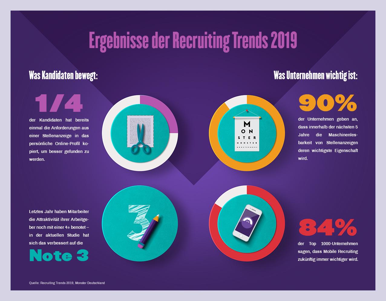 Recruiting Trends 2019: Digitalisierung und Menschlichkeit gehen Hand in Hand